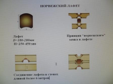виды срубов 7